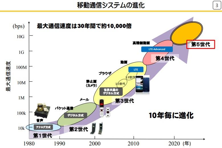 通信速度の進化の表