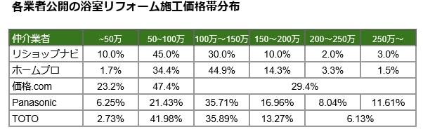 浴室リフォーム施工価格帯分布